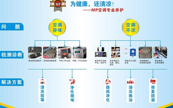 汽车空调专业养护项目